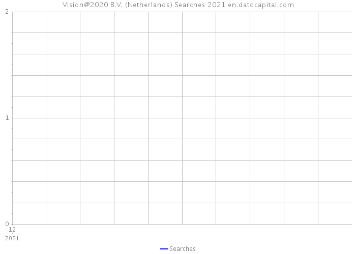 Vision@2020 B.V. (Netherlands) Searches 2021