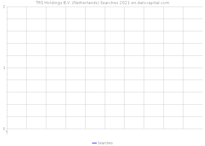 TRS Holdings B.V. (Netherlands) Searches 2021