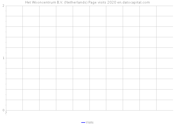 Het Wooncentrum B.V. (Netherlands) Page visits 2020