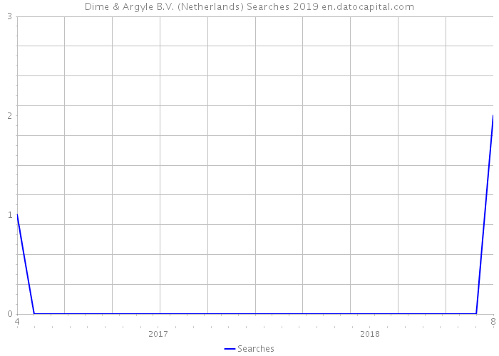 Dime & Argyle B.V. (Netherlands) Searches 2019