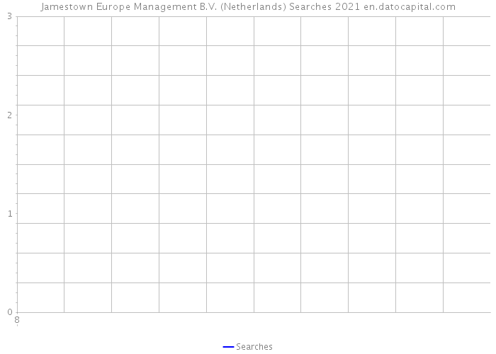 Jamestown Europe Management B.V. (Netherlands) Searches 2021
