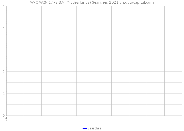 WPC WGN 17-2 B.V. (Netherlands) Searches 2021